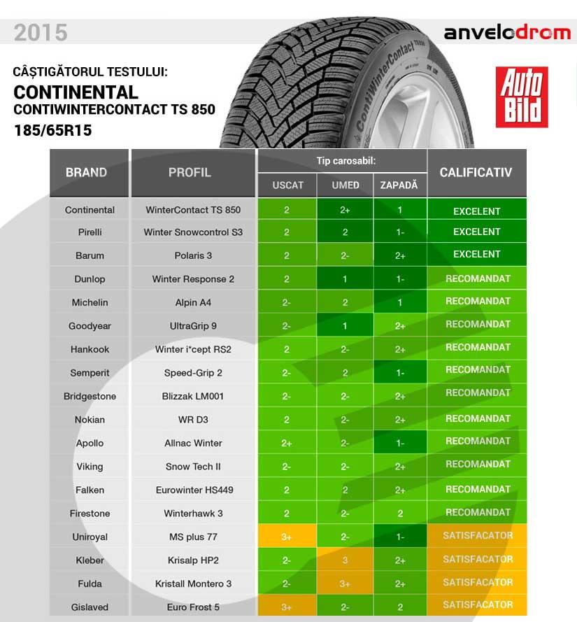 Test anvelope de iarna 2015 - 185/65r15 - AutoBild